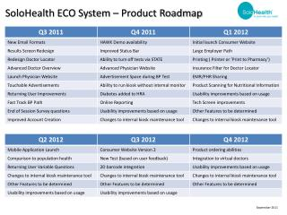 SoloHealth ECO System – Product Roadmap