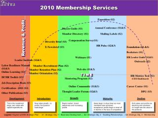 2010 Membership Services