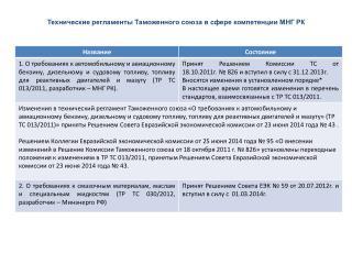 Технические регламенты Таможенного союза в сфере компетенции МНГ РК