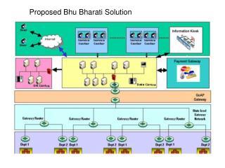 Proposed Bhu Bharati Solution