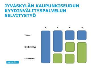 Jyväskylän kaupunkiseudun kyydinvälityspalvelun selvitystyö