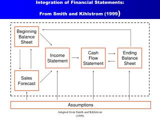Integration of Financial Statements: From Smith and Kihlstrom (1999 )
