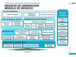 NEGOCIO DE GENERACIÓN MODELO DE NEGOCIO