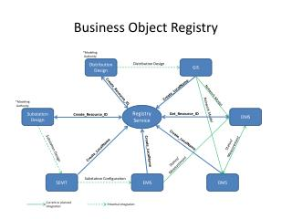 Business Object Registry
