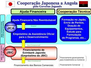 Financiamento de  Eximbank Japonês (Emp réstimo do JBIC )