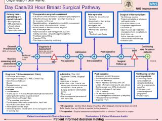 **Pre-operative surgical assessment   Full clinical & risk assessment eg thrombolysis prophylaxis