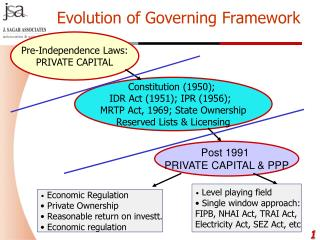 Pre-Independence Laws: PRIVATE CAPITAL