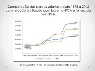 Fonte: LUCENA, Pierre – Professores dos  Ifs  de FHC à Dilma.