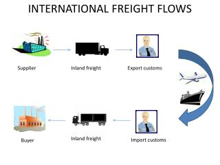 INTERNATIONAL FREIGHT FLOWS