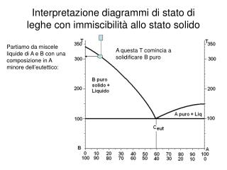 Interpretazione diagrammi di stato di leghe con immiscibilità allo stato solido