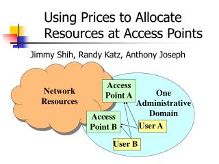 Using Prices to Allocate Resources at Access Points