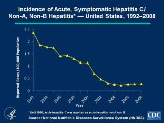 HCV Surv 2008 Graphs