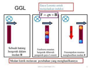 Arah GGL Induksi