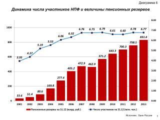 Динамика числа участников НПФ и величины пенсионных резервов