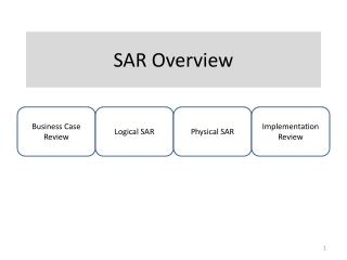 SAR Overview