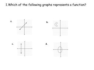 Which of the following graphs represents a function?