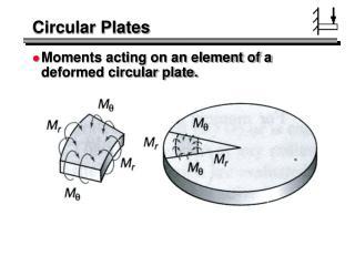 Circular Plates