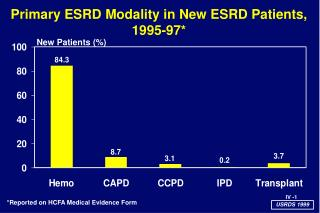Primary ESRD Modality in New ESRD Patients,  1995-97*
