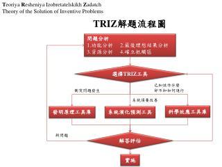T eoriya  R esheniya Izobretatelskikh  Z adatch Theory of the Solution of Inventive Problems