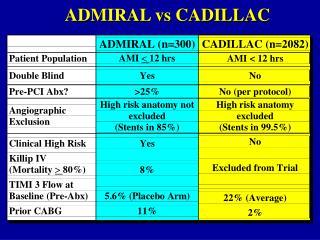 ADMIRAL vs CADILLAC