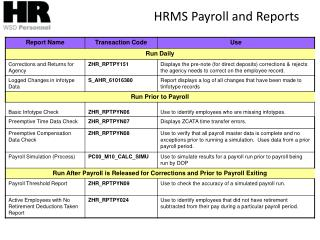 HRMS Payroll and Reports