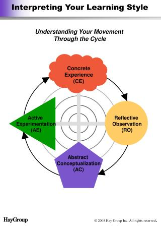 Interpreting Your Learning Style