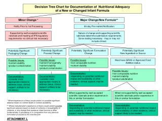 Decision Tree Chart for Documentation of  Nutritional Adequacy  of a New or Changed Infant Formula
