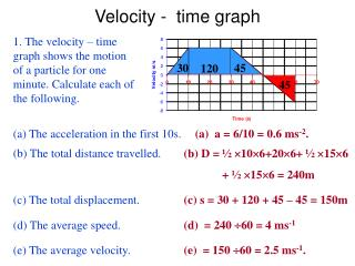 Velocity -  time graph
