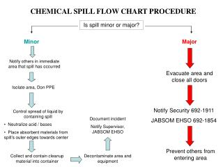 CHEMICAL SPILL FLOW CHART PROCEDURE