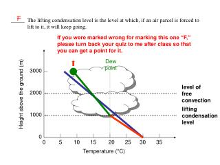 _____  The lifting condensation level is the level at which, if an air parcel is forced to