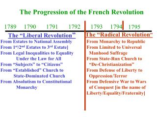 The Progression of the French Revolution