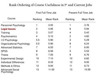 Rank Ordering of Course Usefulness in 1 st  and Current Jobs
