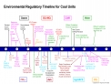 Environmental Regulatory Timeline for Coal Units