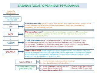 SASARAN (GOAL) ORGANISASI PERUSAHAAN