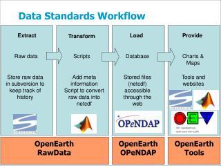 Data Standards Workflow