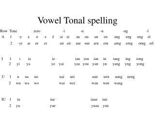 Vowel Tonal spelling
