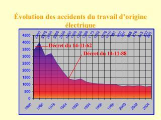 Évolution des accidents du travail d'origine électrique