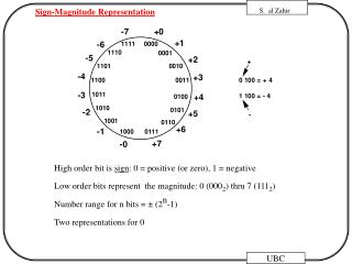 Sign-Magnitude Representation