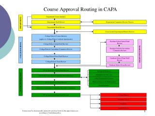 Course Approval Routing in CAPA