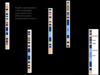 Graphic representations of the stratigraphic successions at five different locations