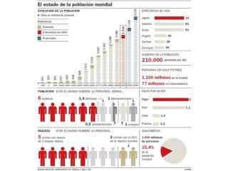 Población 17.067.369 (Julio 2011  est .) Distribución por edad