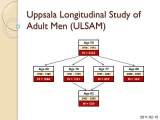 Uppsala Longitudinal Study of Adult Men (ULSAM)