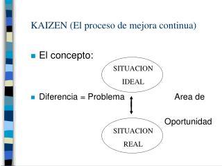 KAIZEN (El proceso de mejora continua)