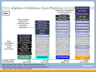VSphere 4 Editions: Core Platform