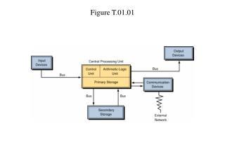 Figure T.01.01