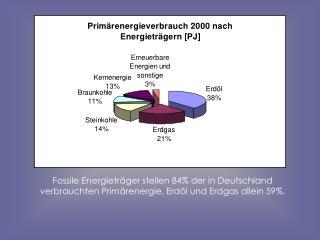 Fossile Energieträger stellen 84% der in Deutschland