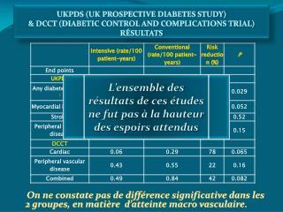 UKPDS (UK PROSPECTIVE DIABETES STUDY) & DCCT (DIABETIC CONTROL AND COMPLICATIONS TRIAL)  RÉSULTATS