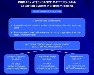 PRIMARY ATTENDANCE MATTERS (PAM) Education System in Northern Ireland