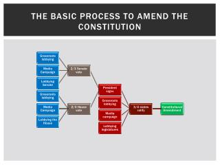 The basic process to amend the Constitution