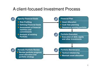 A client-focused Investment Process
